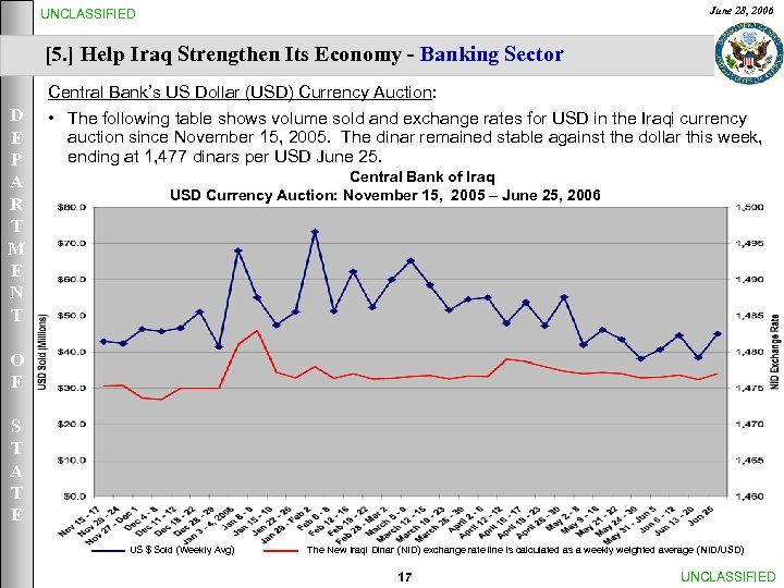 June 28, 2006 UNCLASSIFIED [5. ] Help Iraq Strengthen Its Economy - Banking Sector