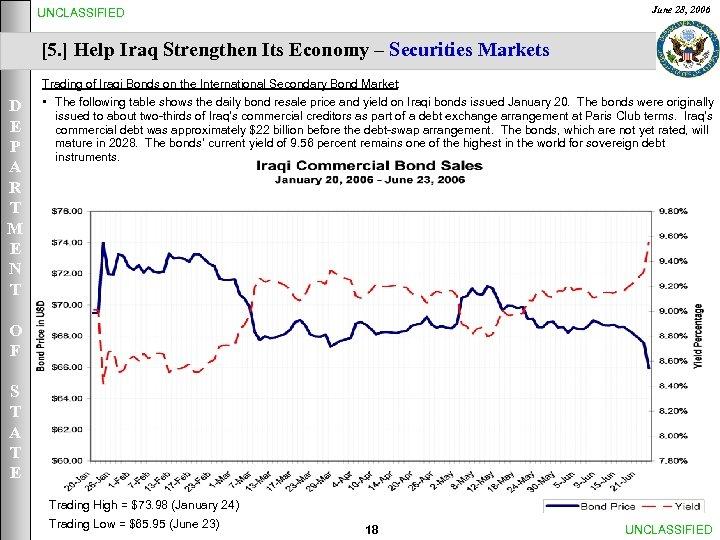 June 28, 2006 UNCLASSIFIED [5. ] Help Iraq Strengthen Its Economy – Securities Markets