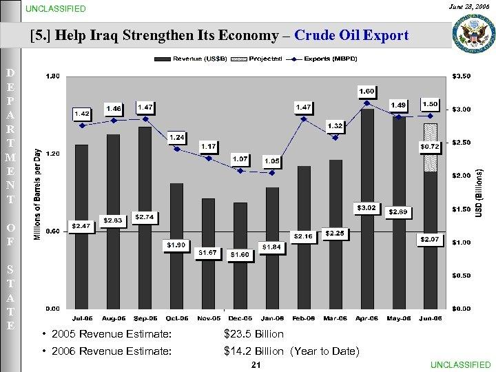 June 28, 2006 UNCLASSIFIED [5. ] Help Iraq Strengthen Its Economy – Crude Oil