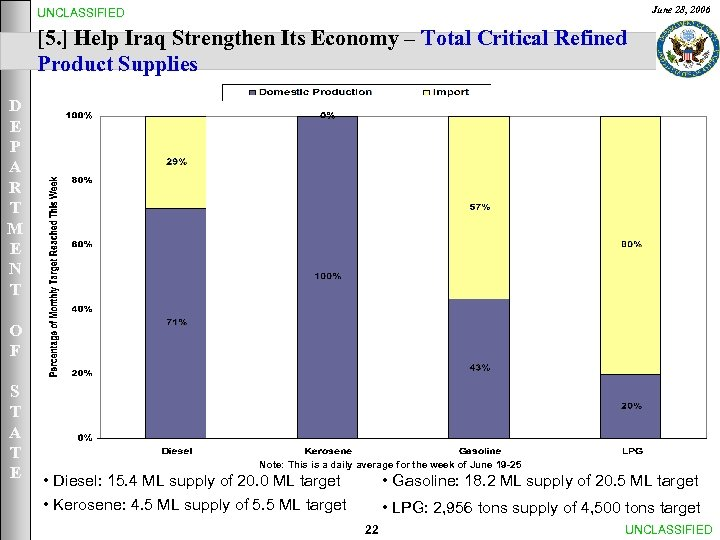 June 28, 2006 UNCLASSIFIED [5. ] Help Iraq Strengthen Its Economy – Total Critical
