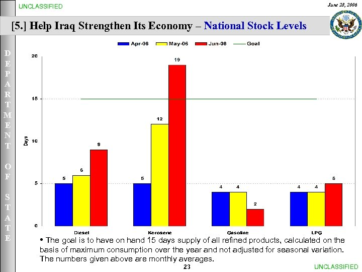 June 28, 2006 UNCLASSIFIED [5. ] Help Iraq Strengthen Its Economy – National Stock