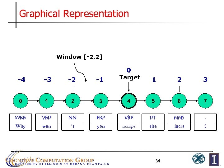 Graphical Representation Window [-2, 2] 0 -4 -3 -2 -1 Target 1 2 3