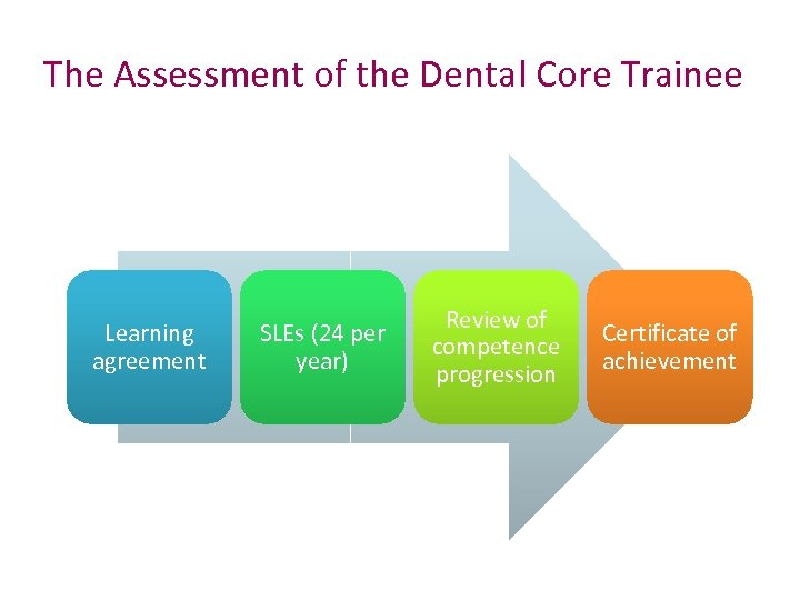 The Assessment of the Dental Core Trainee Learning agreement SLEs (24 per year) Review