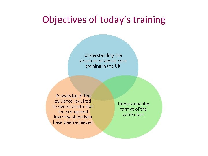 Objectives of today's training Understanding the structure of dental core training in the UK