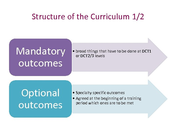 Structure of the Curriculum 1/2 Mandatory outcomes Optional outcomes • broad things that have