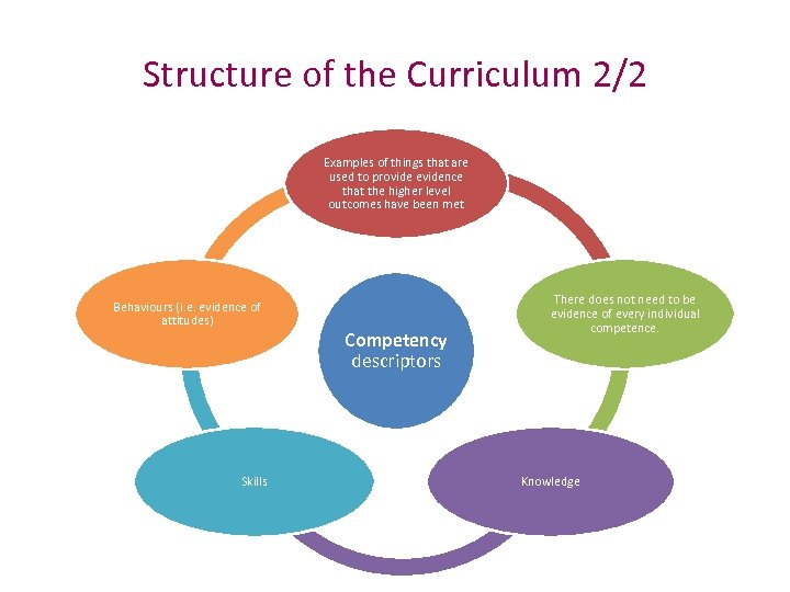 Structure of the Curriculum 2/2 Examples of things that are used to provide evidence