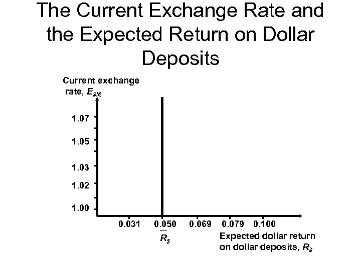 The Current Exchange Rate and the Expected Return on Dollar Deposits Current exchange rate,