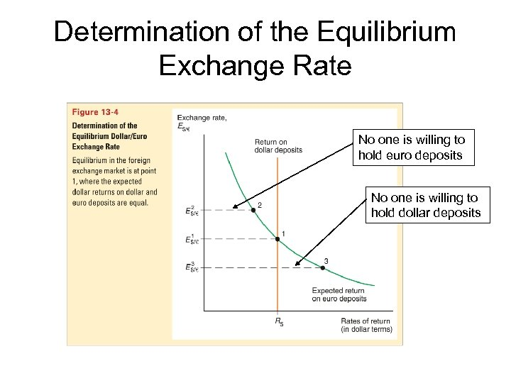 Determination of the Equilibrium Exchange Rate No one is willing to hold euro deposits
