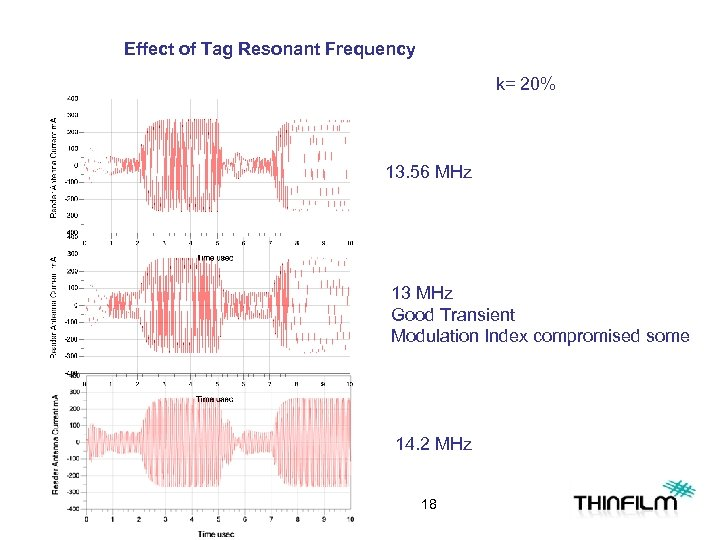 Effect of Tag Resonant Frequency k= 20% 13. 56 MHz 13 MHz Good Transient