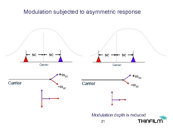 Modulation subjected to asymmetric response sc sc sc Carrier +wsc Carrier sc -wsc +wsc