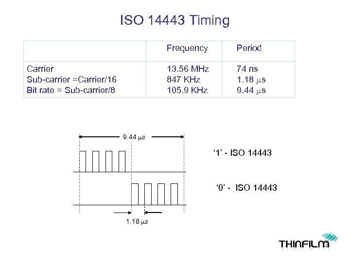 ISO 14443 Timing Frequency 13. 56 MHz 847 KHz 105. 9 KHz Carrier Sub-carrier