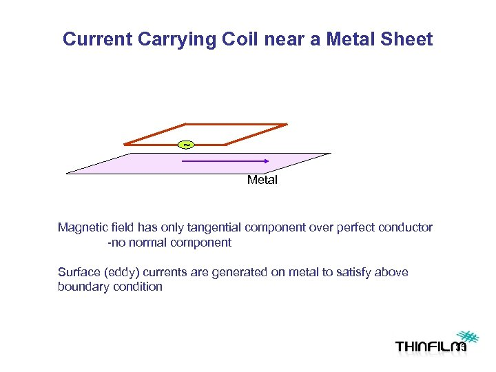 Current Carrying Coil near a Metal Sheet ~ Metal Magnetic field has only tangential