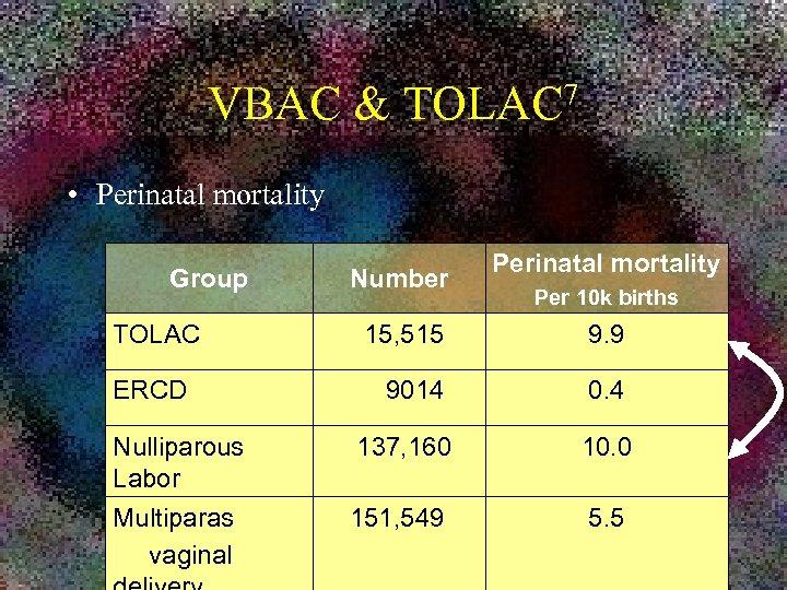 VBAC & 7 TOLAC • Perinatal mortality Group TOLAC Number Perinatal mortality Per 10