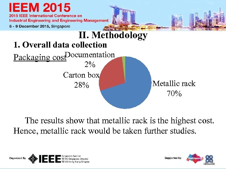 II. Methodology 1. Overall data collection Documentation Packaging cost 2% Carton box 28% Metallic