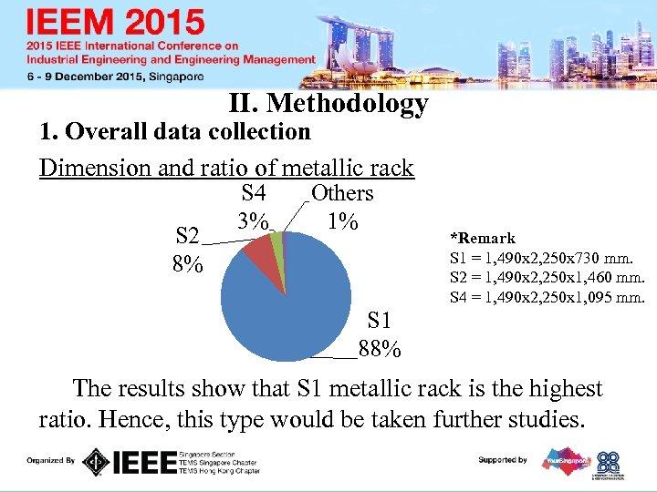II. Methodology 1. Overall data collection Dimension and ratio of metallic rack S 2