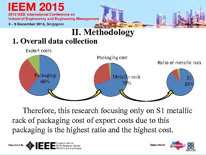 II. Methodology 1. Overall data collection Export costs Packaging cost Packaging 60% Metallic rack
