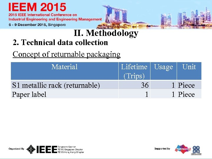 II. Methodology 2. Technical data collection Concept of returnable packaging Materials used in the