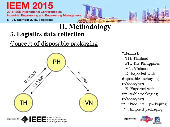II. Methodology 3. Logistics data collection Concept of disposable packaging *Remark TH: Thailand PH: