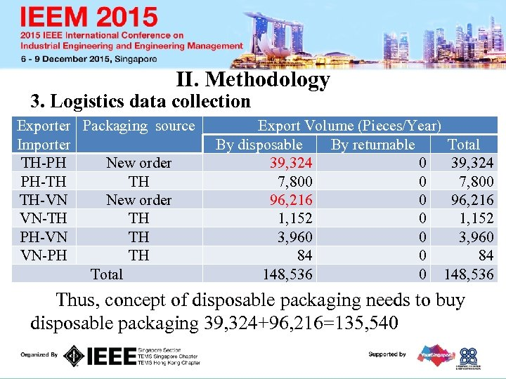 II. Methodology 3. Logistics data collection Exporter Packaging source packaging Volume (Pieces/Year) Export Concept