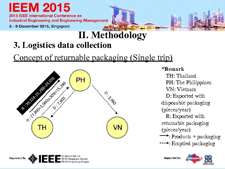 II. Methodology 3. Logistics data collection Concept of returnable packaging (Single trip) *Remark TH: