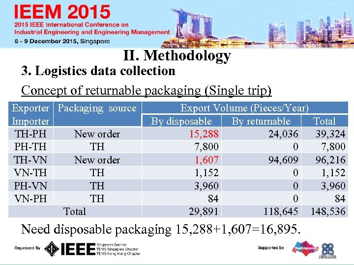 II. Methodology 3. Logistics data collection Concept of returnable packaging (Single trip) Exporter Packaging