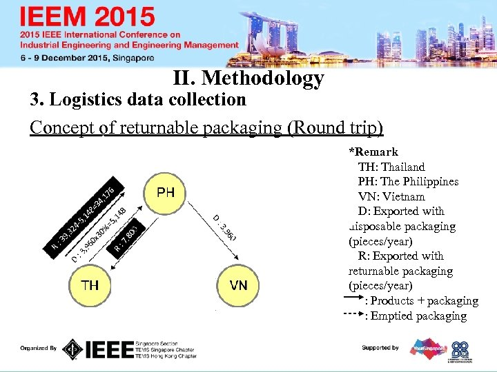 II. Methodology 3. Logistics data collection Concept of returnable packaging (Round trip) *Remark TH: