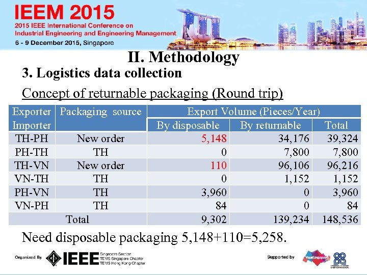 II. Methodology 3. Logistics data collection Concept of returnable packaging (Round trip) Exporter Packaging