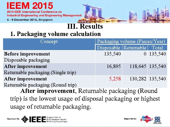 III. Results 1. Packaging volume calculation Concept Before improvement Disposable packaging After improvement Returnable