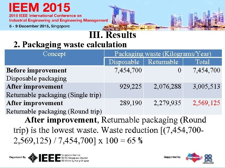 III. Results 2. Packaging waste calculation Concept Before improvement Disposable packaging After improvement Returnable