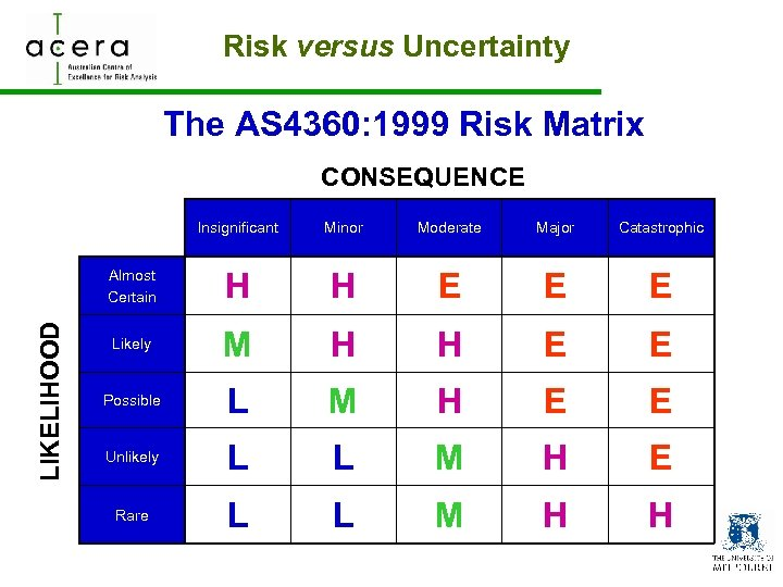 Risk versus Uncertainty The AS 4360: 1999 Risk Matrix CONSEQUENCE Minor Moderate Major Catastrophic