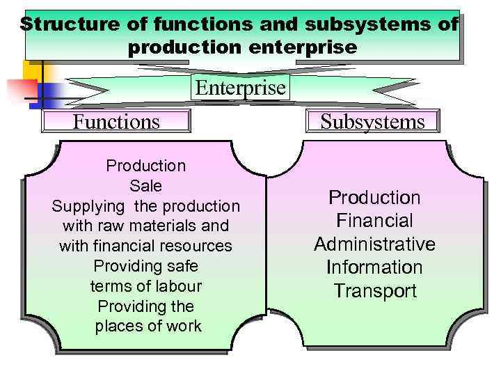 Structure of functions and subsystems of production enterprise Enterprise Functions Production Sale Supplying the