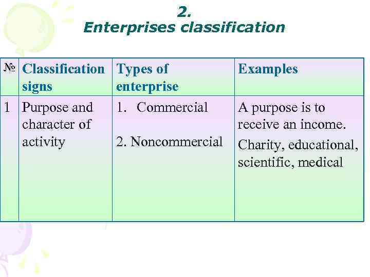 2. Enterprises classification № Classification Types of signs 1 Purpose and character of activity