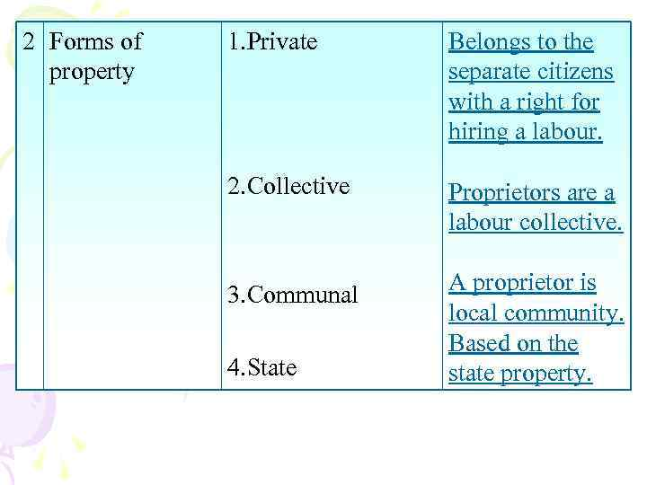 2 Forms of property 1. Private Belongs to the separate citizens with a right
