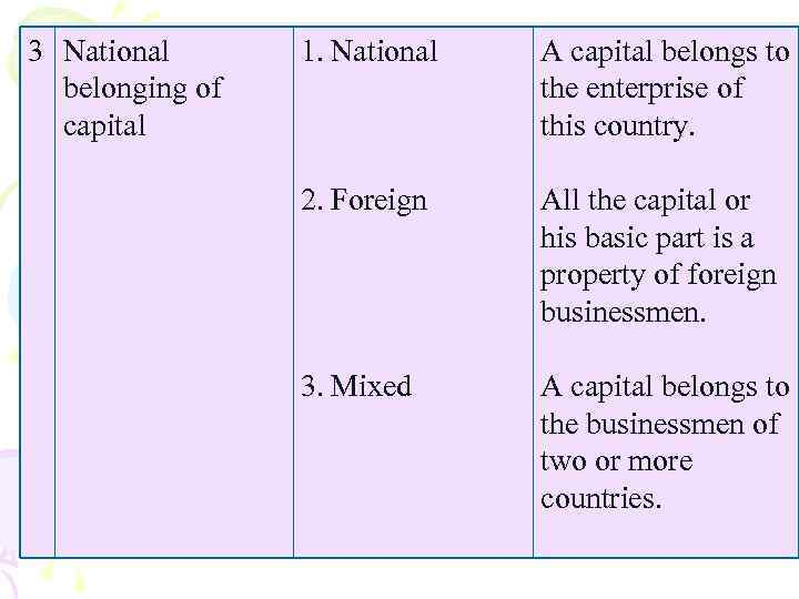 3 National belonging of capital 1. National A capital belongs to the enterprise of