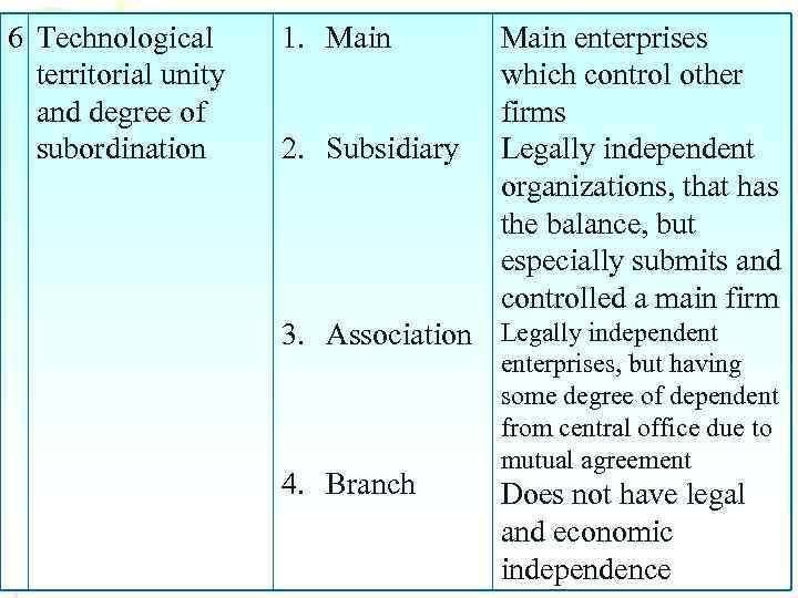 6 Technological territorial unity and degree of subordination 1. Main 2. Subsidiary Main enterprises