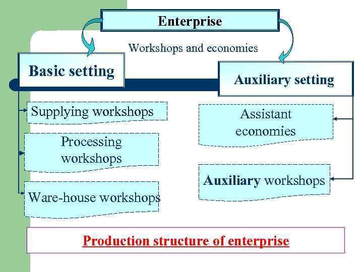 Enterprise Workshops and economies Basic setting Supplying workshops Processing workshops Auxiliary setting Assistant economies