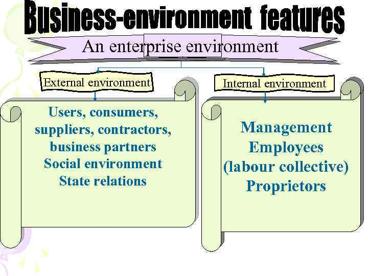 An enterprise environment External environment Users, consumers, suppliers, contractors, business partners Social environment State
