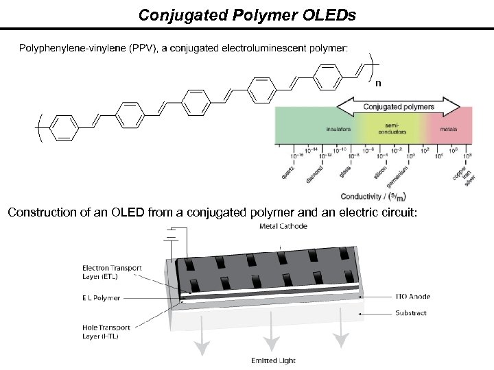 Conjugated Polymer OLEDs Construction of an OLED from a conjugated polymer and an electric