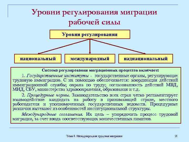 Уровни регулирования миграции рабочей силы Уровни регулирования национальный международный наднациональный Система регулирования миграционных процессов