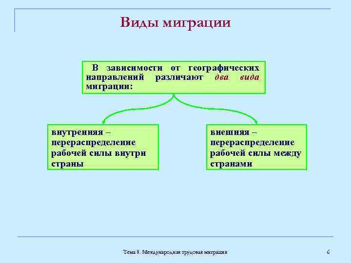 Виды миграции В зависимости от географических направлений различают два вида миграции: внутренняя – перераспределение