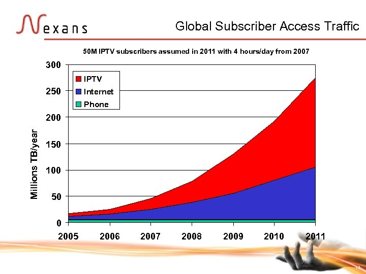 Global Subscriber Access Traffic 50 M IPTV subscribers assumed in 2011 with 4 hours/day