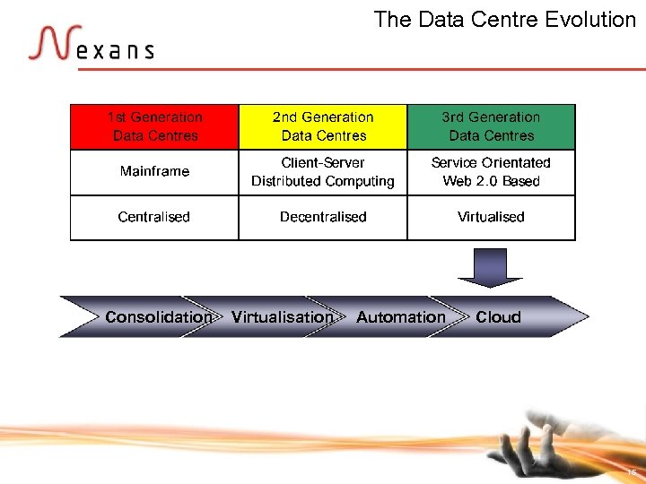 The Data Centre Evolution Consolidation Virtualisation Automation Cloud 15