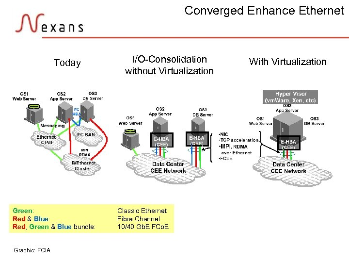 Converged Enhance Ethernet Today I/O-Consolidation without Virtualization With Virtualization Green: Red & Blue: Red,
