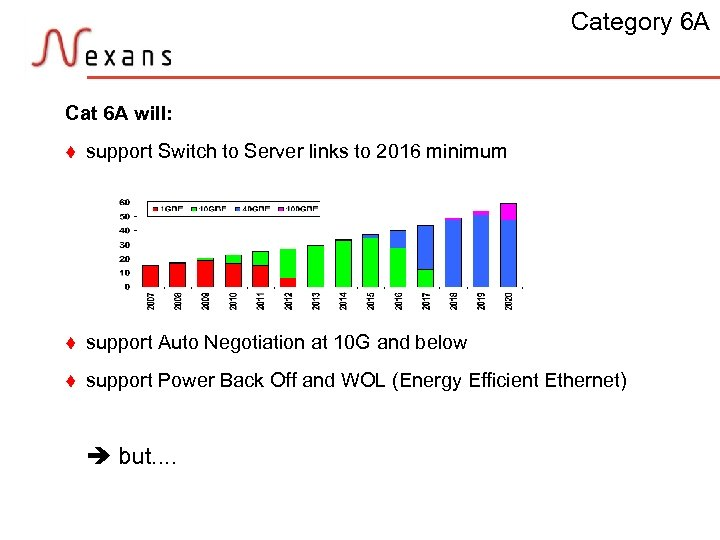 Category 6 A Cat 6 A will: t support Switch to Server links to