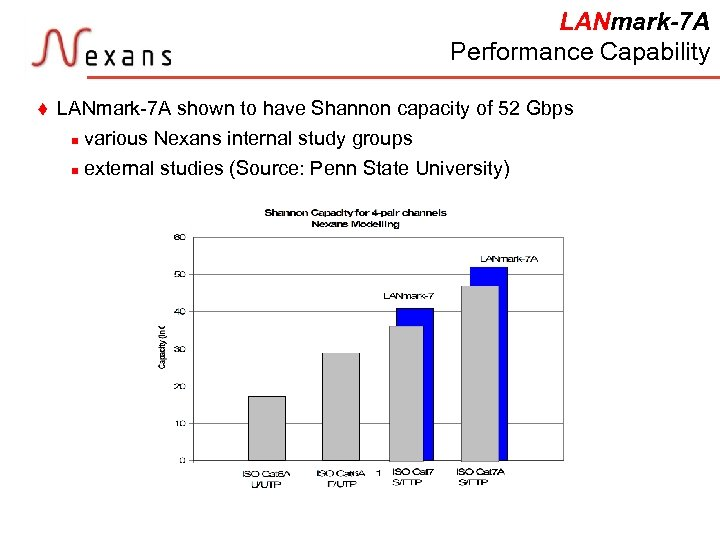 LANmark-7 A Performance Capability t LANmark-7 A shown to have Shannon capacity of 52