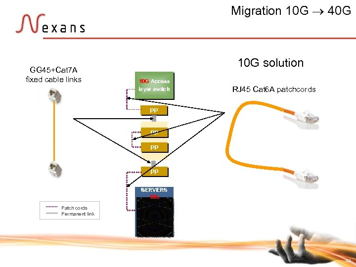 Migration 10 G 40 G GG 45+Cat 7 A fixed cable links 10 G
