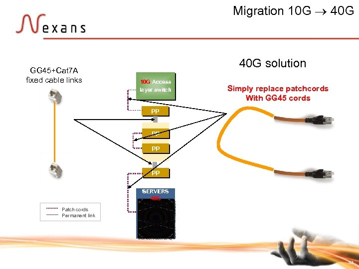 Migration 10 G 40 G GG 45+Cat 7 A fixed cable links 40 G