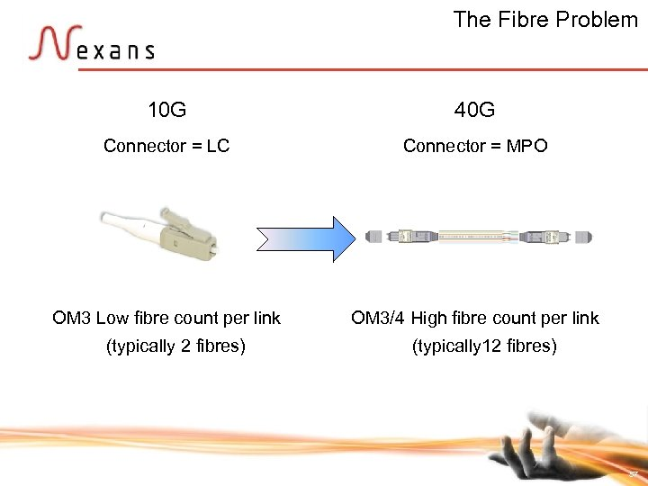 The Fibre Problem 10 G 40 G Connector = LC Connector = MPO OM