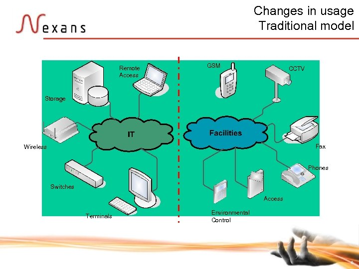 Changes in usage Traditional model GSM Remote Access CCTV Storage Wireless Fax Phones Switches