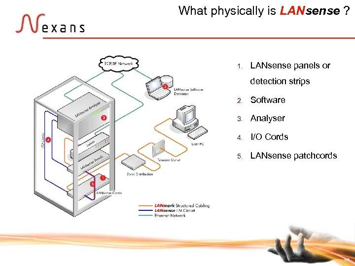 What physically is LANsense ? 1. LANsense panels or detection strips 2. 3. Analyser